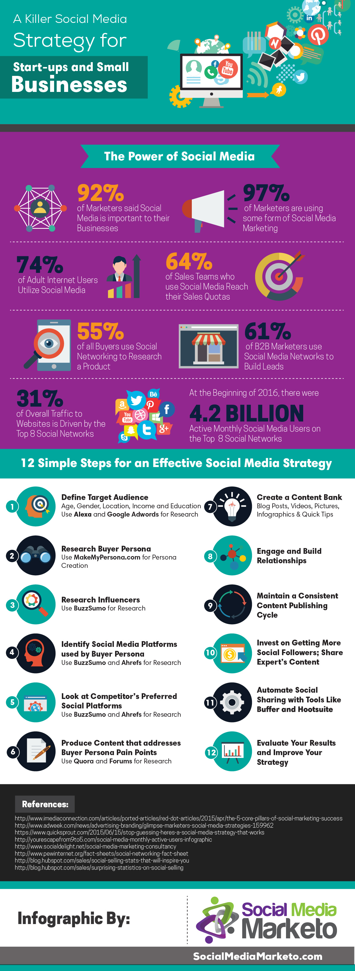 A Killer Social Media Marketing Strategy Infographic