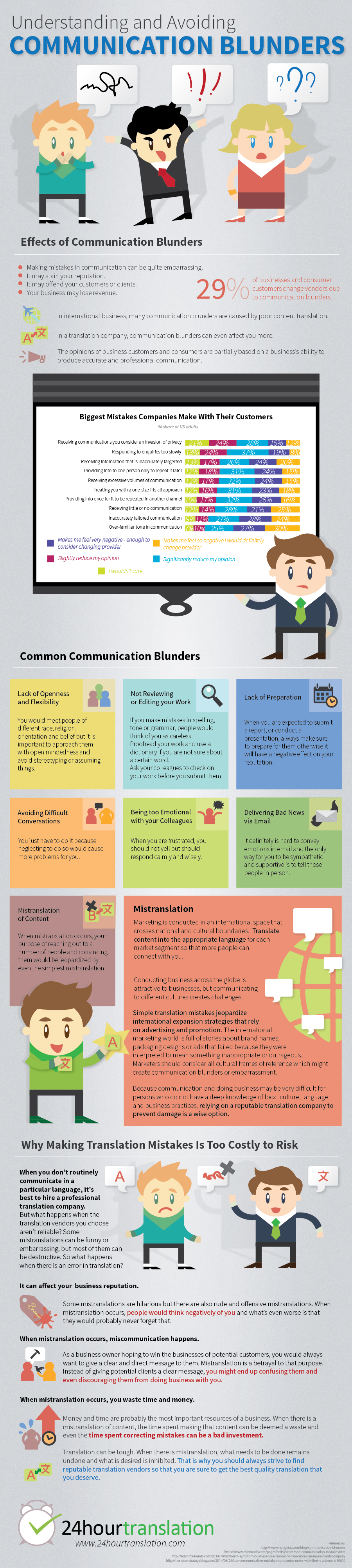 Common Communication Blunders Infographic