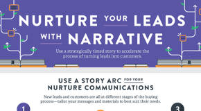 Interesting Infographics:  Nurture Your Leads With Narrative