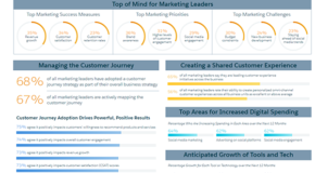 Interesting Infographics: The Strategies of Canada's Marketing Leaders