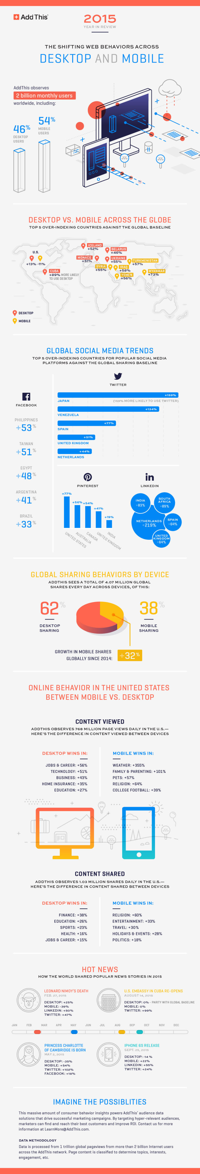 Trends in Online Behaviours Infographic