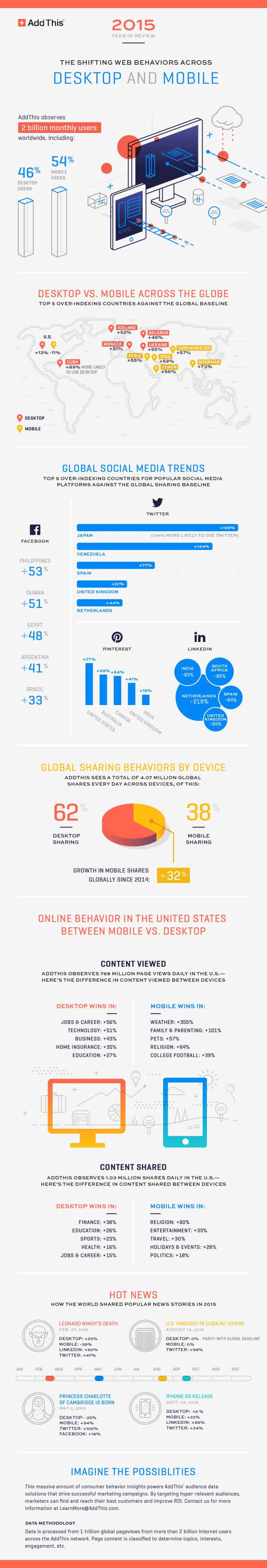 Trends in Online Behaviours Infographic