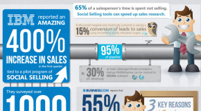 Interesting Infographics: Inbound Marketing 101