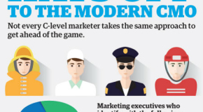 Interesting Infographics: Hats off to the Modern CMO