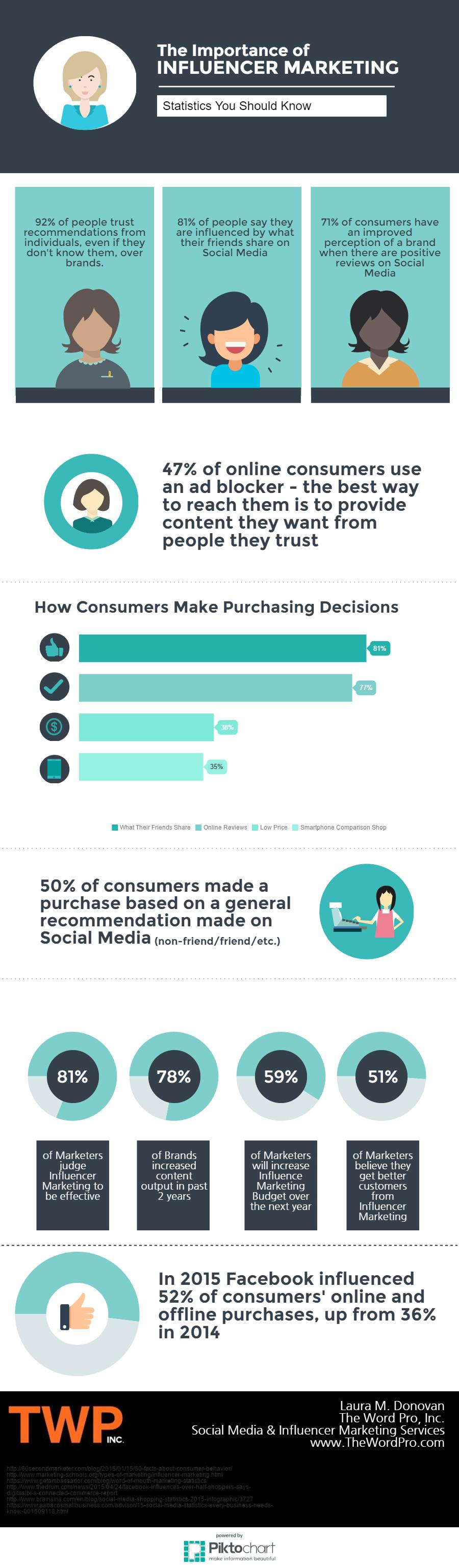 Interesting Infographics: The Importance of Influencer Marketing