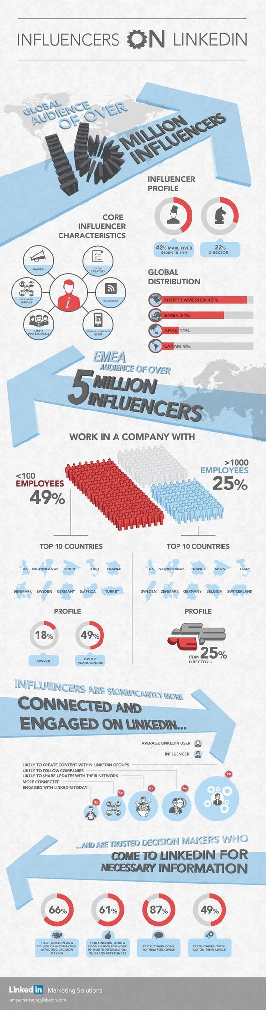 Influencers on Linkedin