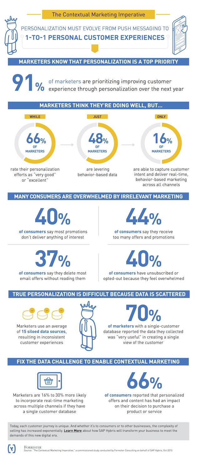 SAP Personalization Infographic