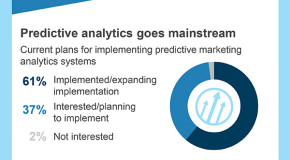 Predictive Analytics Takes CMOs From Survive to Thrive